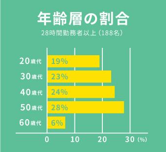 年齢層の割合